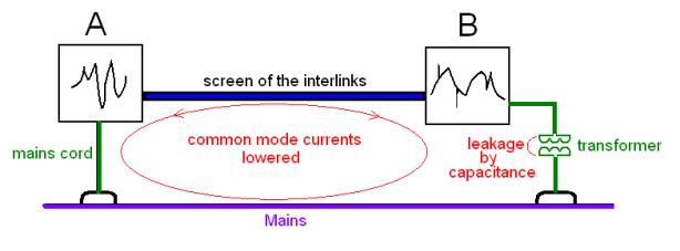 common mode 1