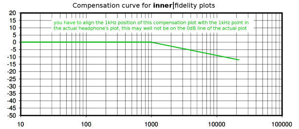 comp curve IF