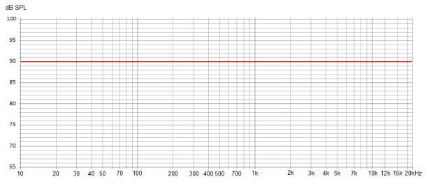 graph baseline