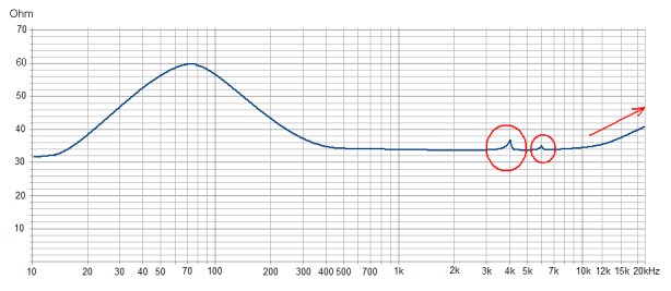 graph impedance HP
