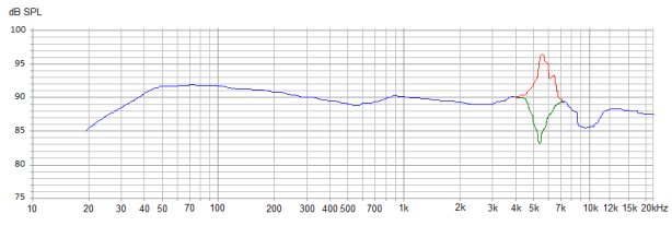 graph sharp peak