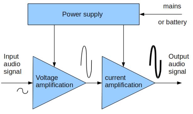 amp principle