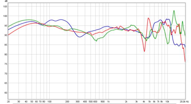 Modified HD685 (blue) vs modified HD681 (green) vs modified HD681-EVO (red)