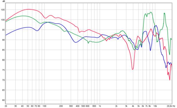 STOCK HD681 (gr) vs EVO-velour(red) vs HD685 (blue)