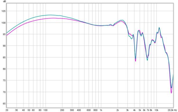 KSC35 120 Ohm vs 0 Ohm