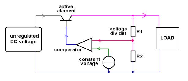 regulator active series