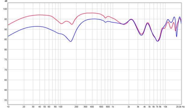 stock vs EDT1350-NL (bl)