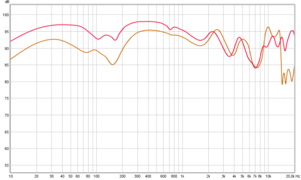 stock vs stock+HD25 pads