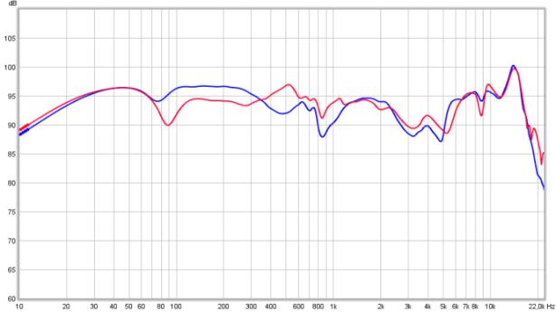 Beyerdynamic DT250-250 L+R