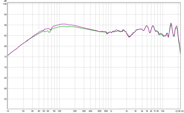 hd650 new pads 0 ohm vs 120 ohm