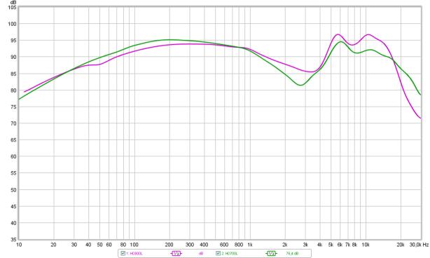 Tonal bal dif HD700 vs HD800