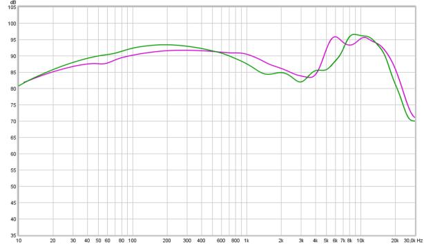 tonal balance diff T1 vs HD800