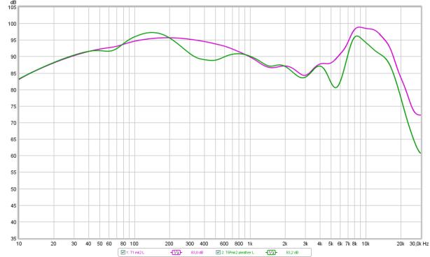 tonal balance diff T1 vs T5