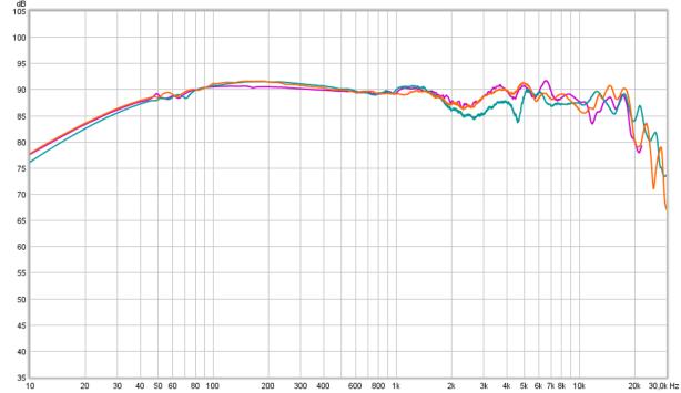 HD600 vs 650 vs 660 5db div