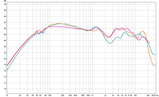 HD600 vs 650 vs 660S tonal bal