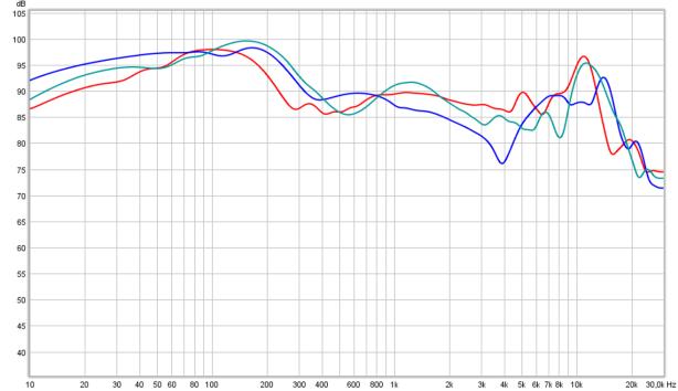 cascade vs 99=bl vs M100=teal