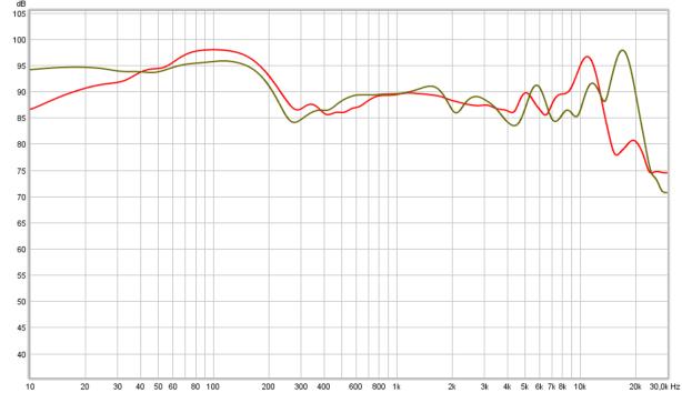 cascade vs AH=D600