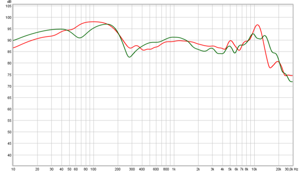 Cascade vs HD820