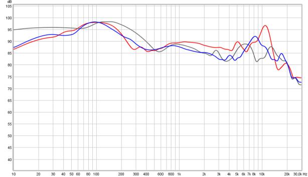 cascade vs MDR1A=bl vs MH40=gry
