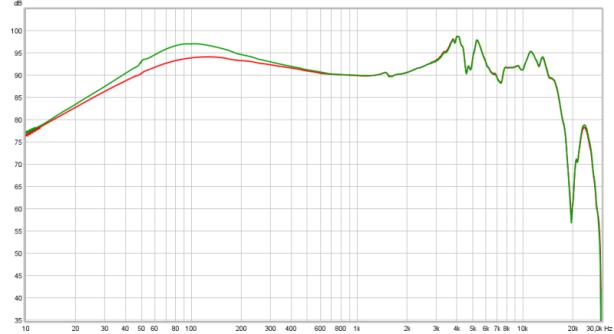 120 Ohm 9.1 dB