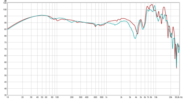 old (brown) vs new HD681 (teal)