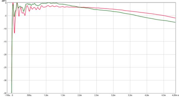 step modif vs stock HD681