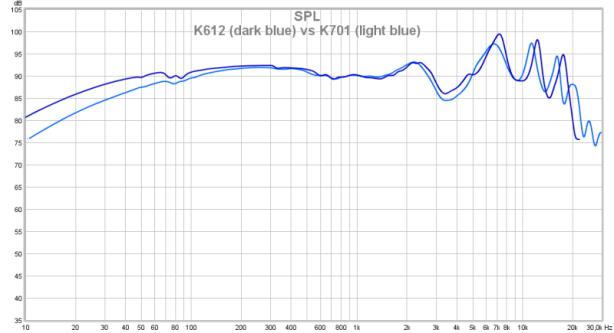 K612 vs K701