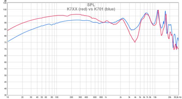 K701 vs K7XX