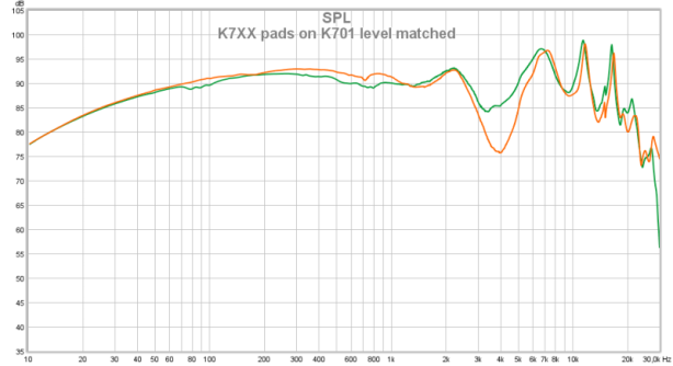 K7XX pads level matched