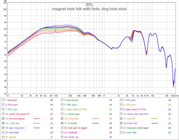 magnet hole felt with hole with ring hole shut
