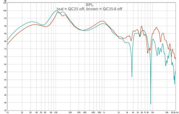 QC25 vs 35 off