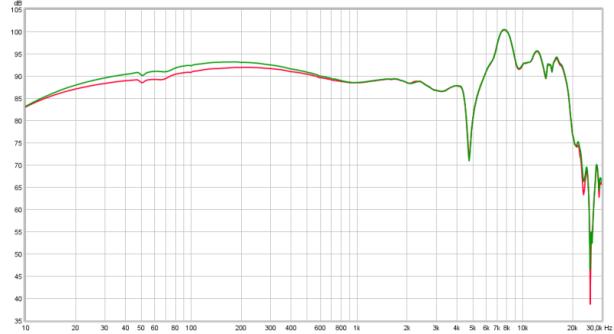 120 Ohm (-3.1dB, peak = +1.5dB)