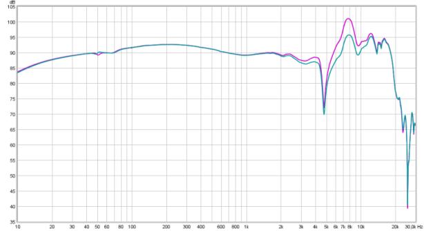 analytic vs filtered