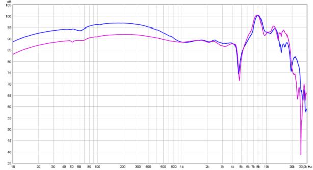 Analytical vs balanced pads