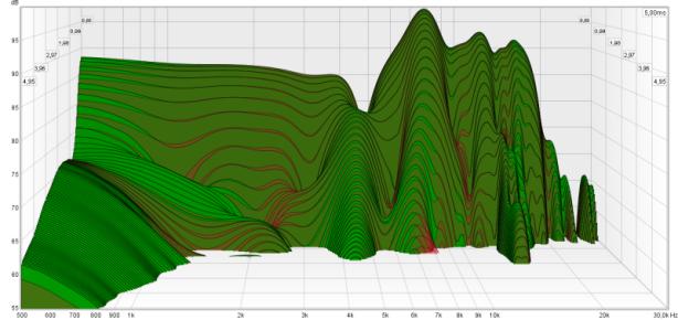 CSD 120 analyt