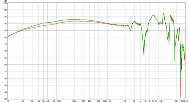 R120 -11.7 dB +1.5dB lows