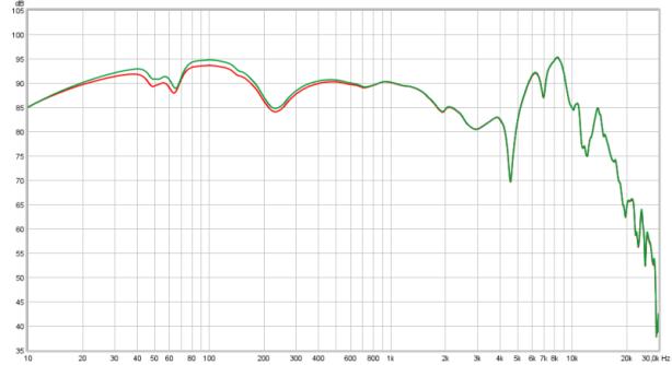 R120 -3.1dB 1.1dB bass boost