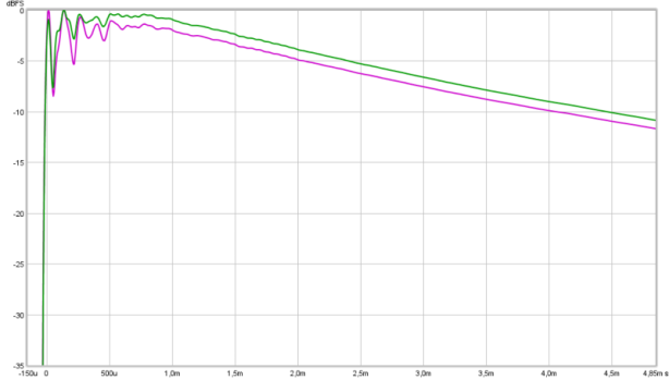 step analytical vs filtered
