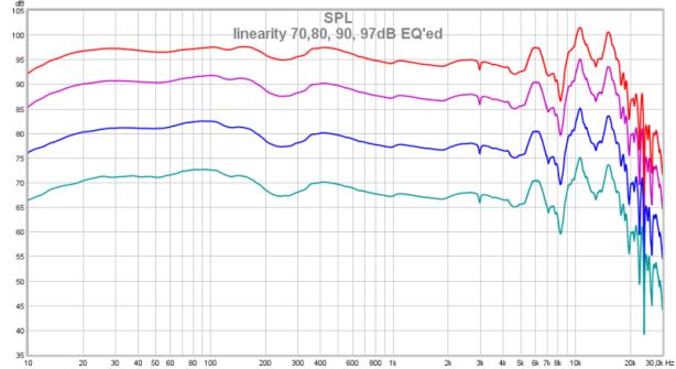 linearity 70,80, 90, 97dB EQ'ed.png