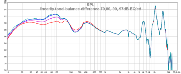 linearity tonal balance difference 70,80, 90, 97dB EQ'ed.png