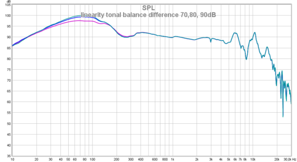 linearity tonal balance difference 70,80, 90dB.png