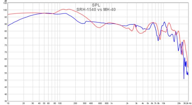 SRH-1540 vs MH-40