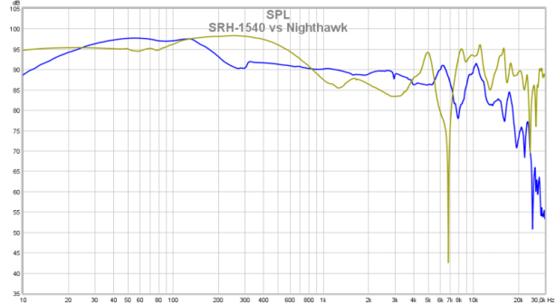 SRH-1540 vs Nighthawk