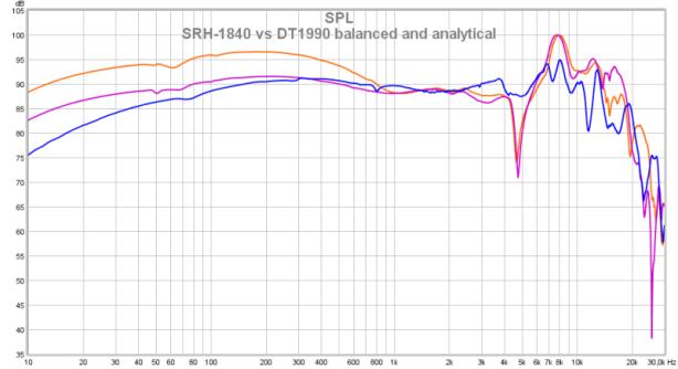 SRH-1840 vs DT-1990