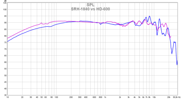 SRH-1840 vs HD-600