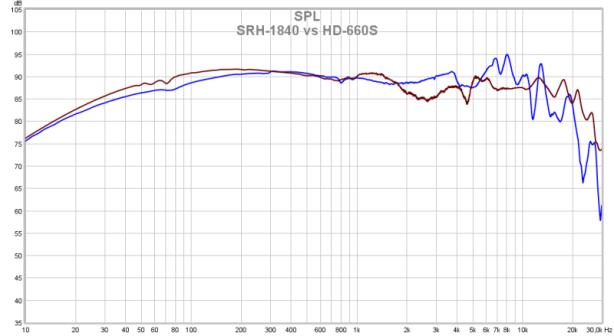 SRH-1840 vs HD-660S