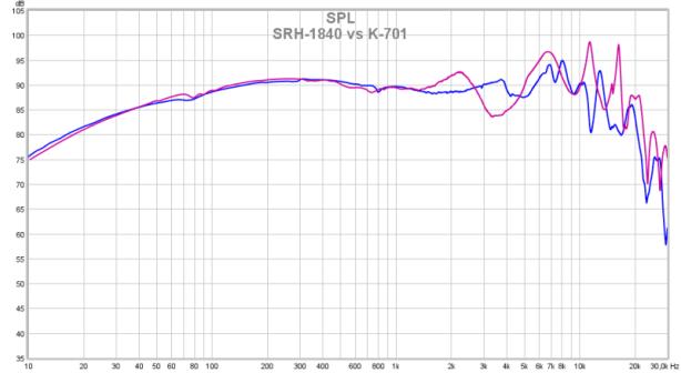 SRH-1840 vs K-701