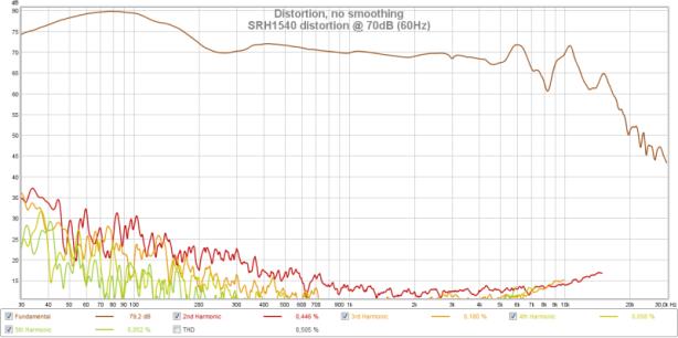 SRH1540 distortion @ 70dB (60Hz).png