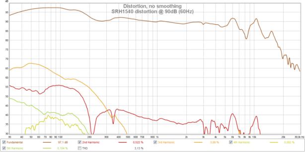 SRH1540 distortion @ 90dB (60Hz).png