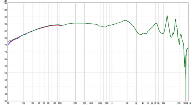 linearity 70 80 90 97dB